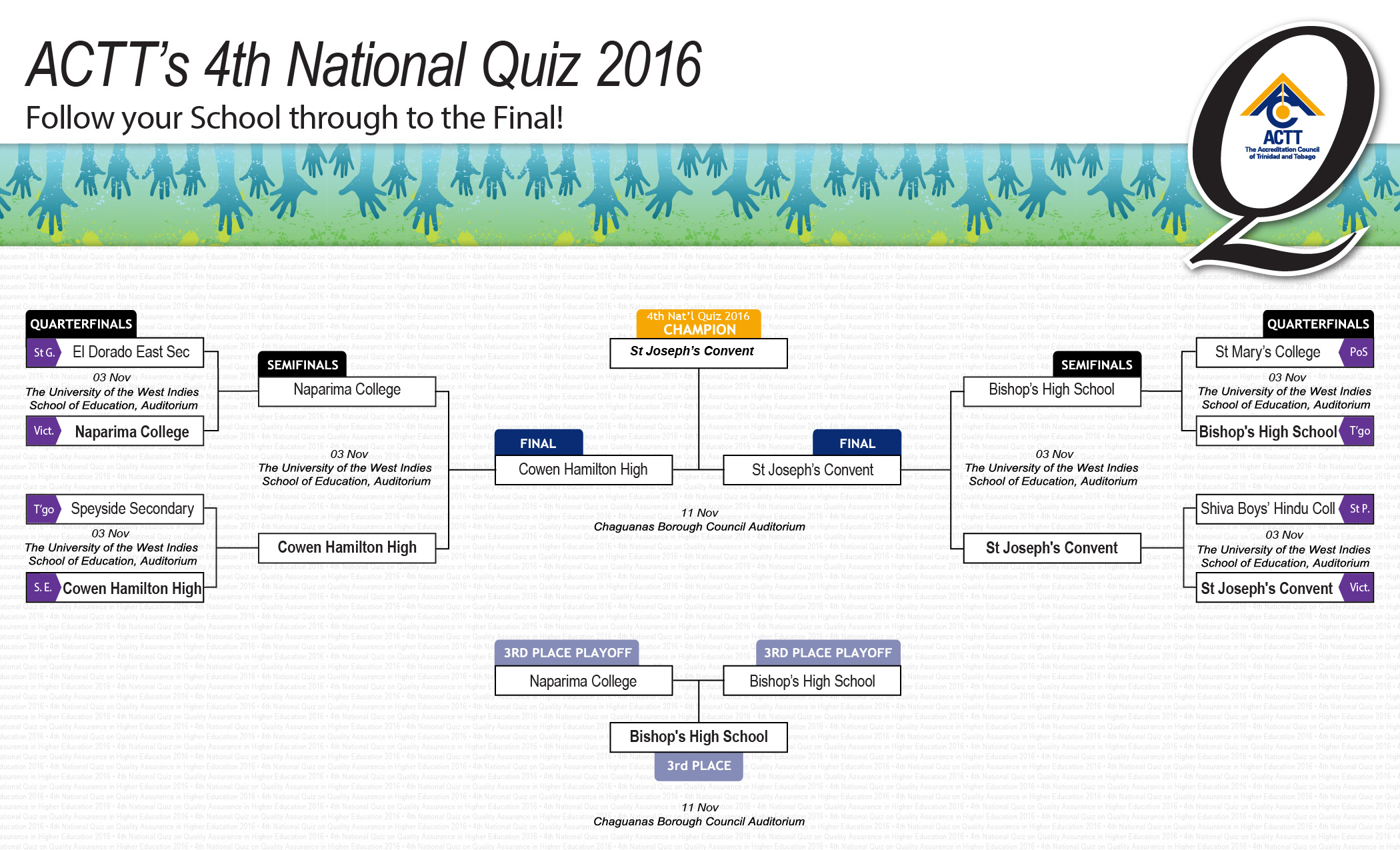 4th National Quiz Team Standings